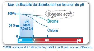 Taux d'efficacité du traitement en fonction du pH